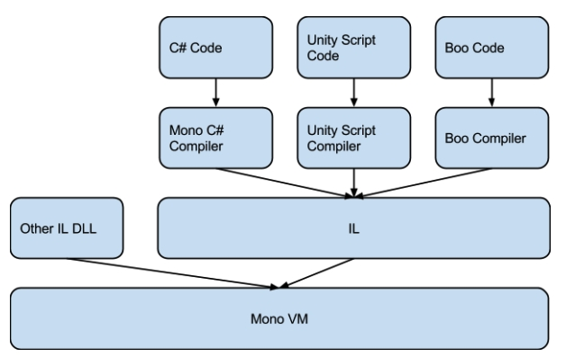 Some knowledge about IL2CPP